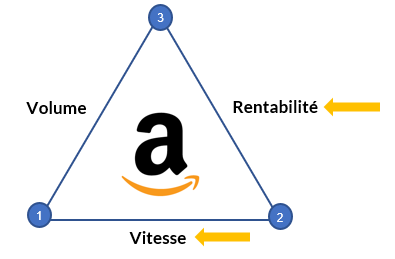 schema strategie amazon