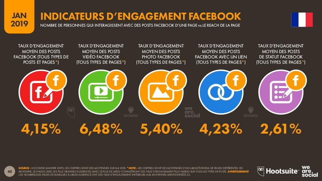 taux engagement facebook 2019
