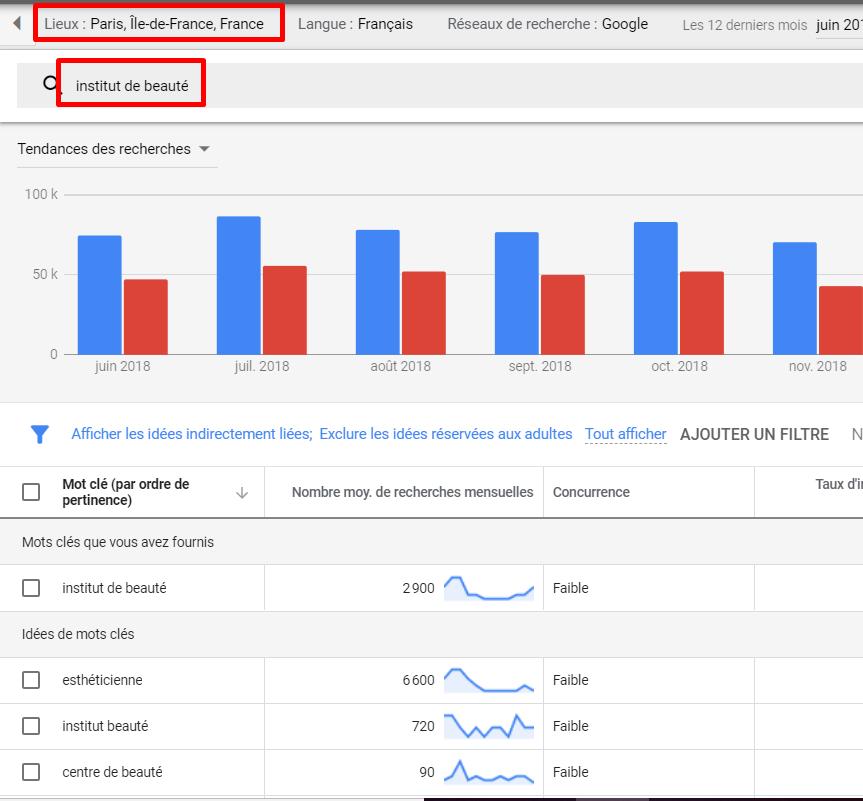 recherche localisee keyword planner