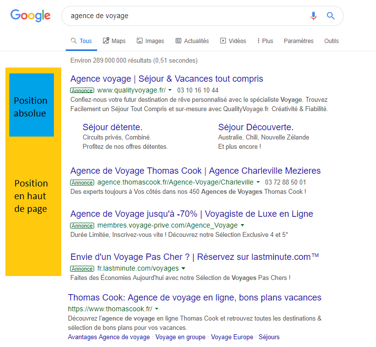 position absolue google ads