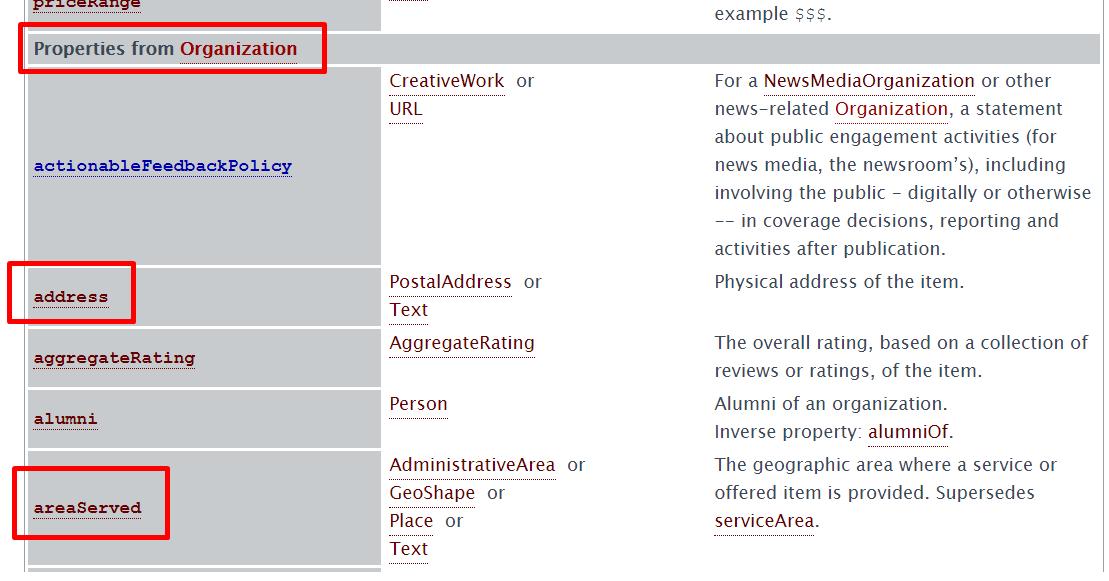 balises schema adresse et localisation