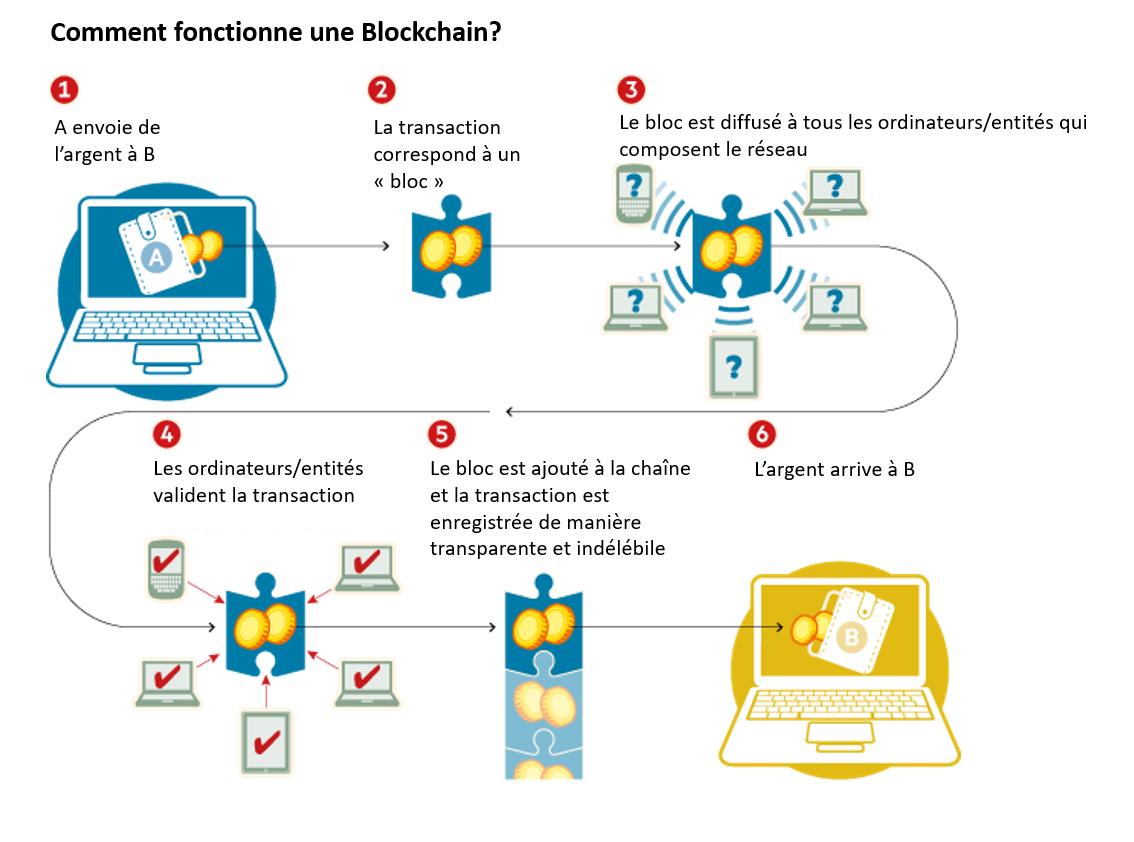 comment fonctionne une blockchain