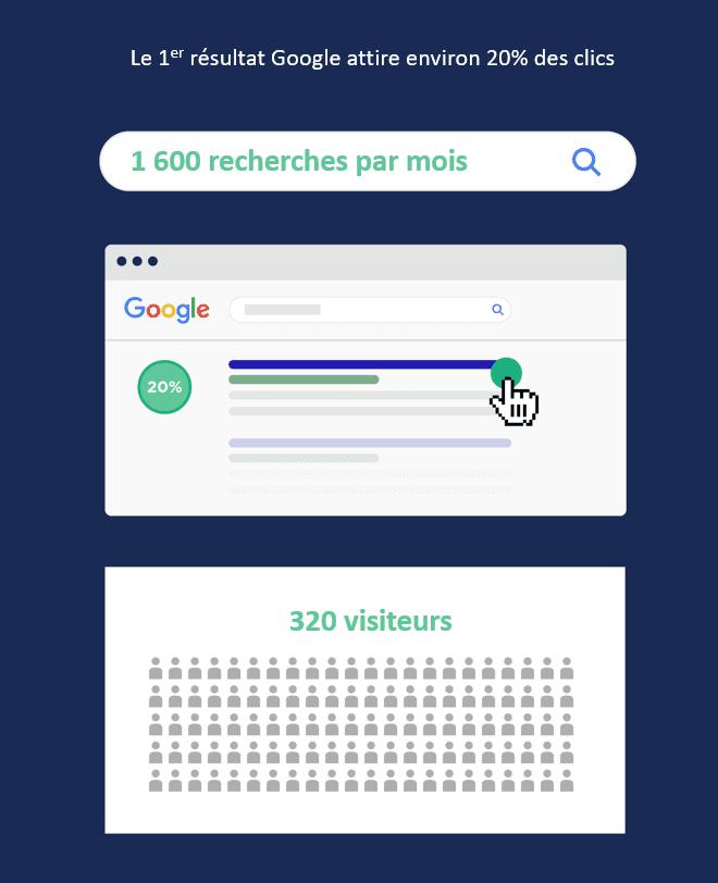 1er-resultat-google-clics-pourcentage agence 90