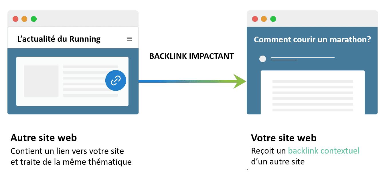 bon-backlink-contextuel seo