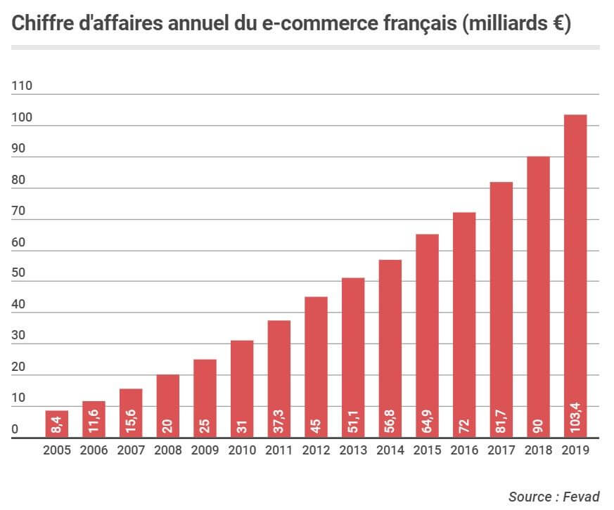 chiffres-e-commerce-fevad-2019 france