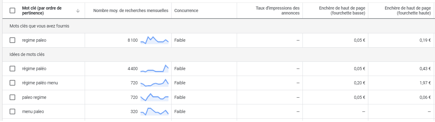 data-regime-paleo-keyword-planner seo