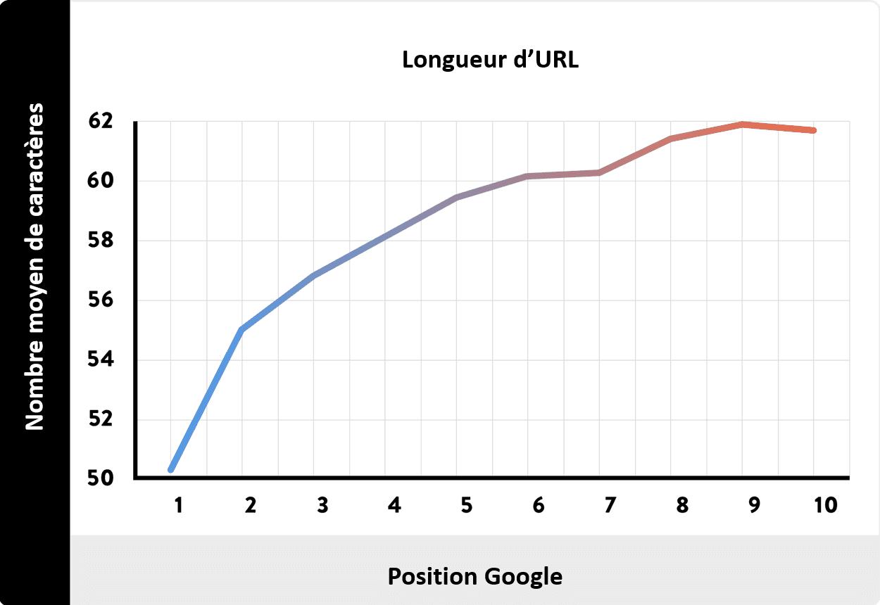longueur-url-et-position-google seo
