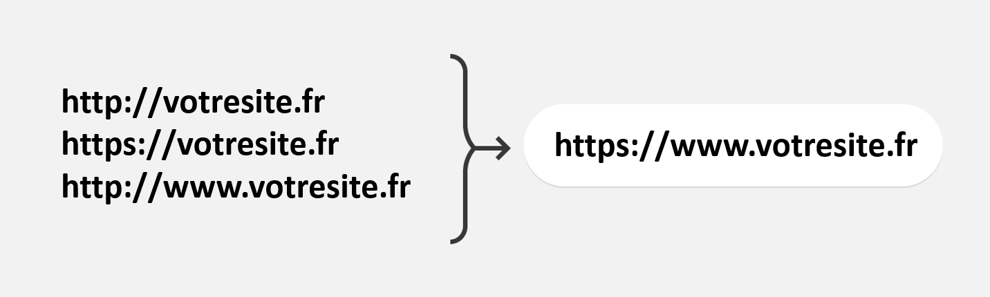 redirections https