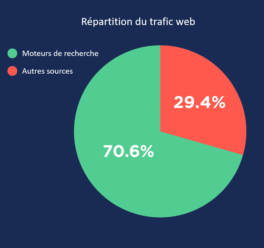 repartition-trafic-web agence 90