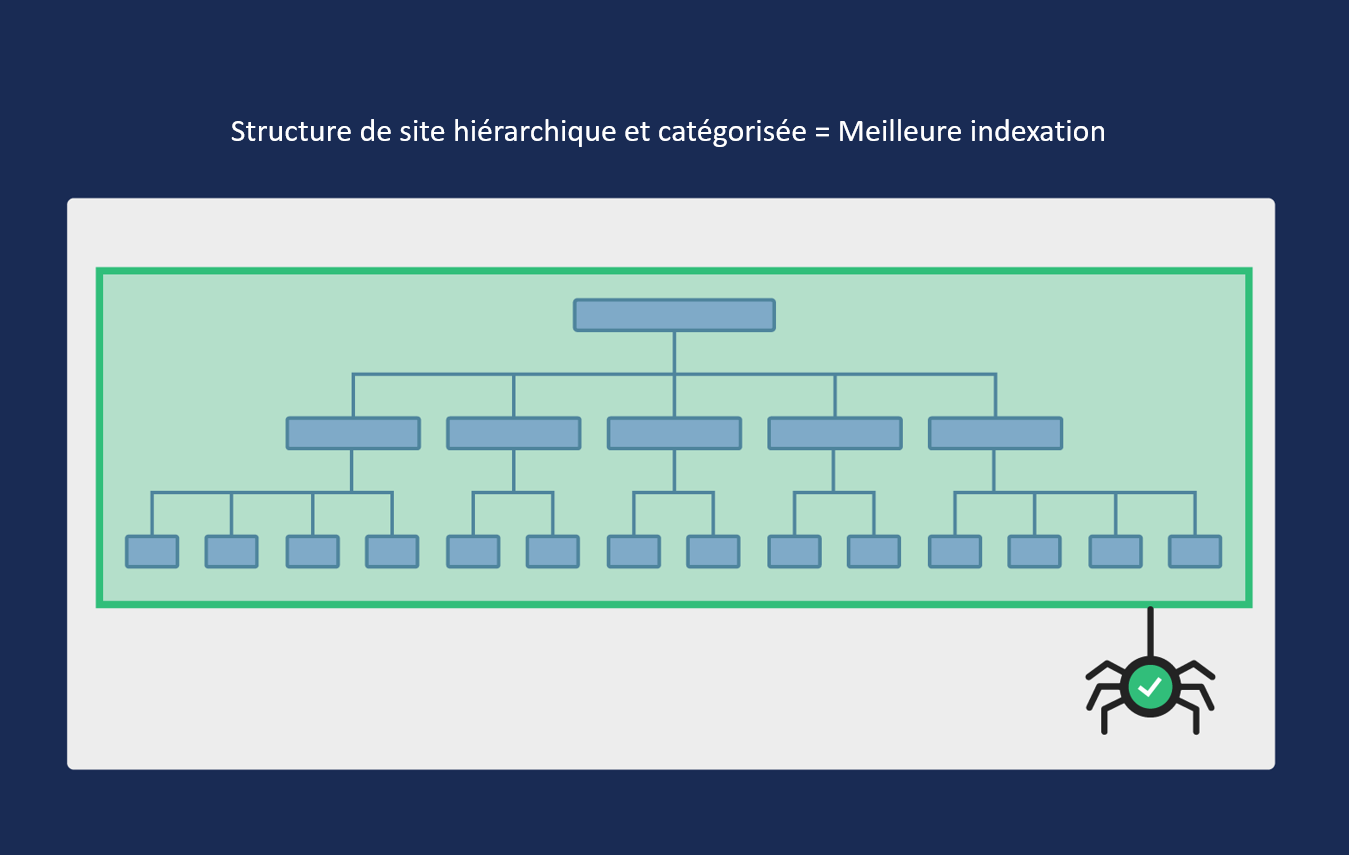 structure site hierarchique