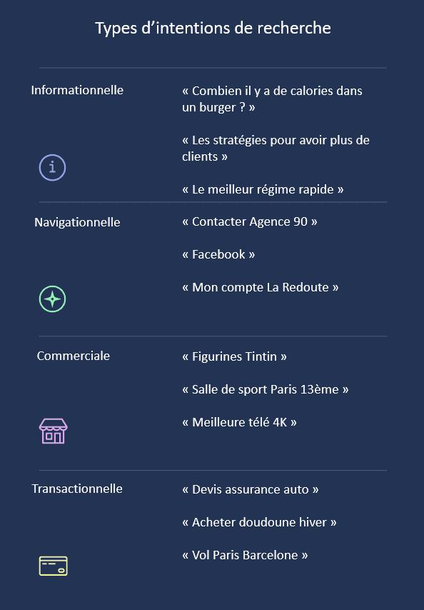 types-intentions-de-recherche seo