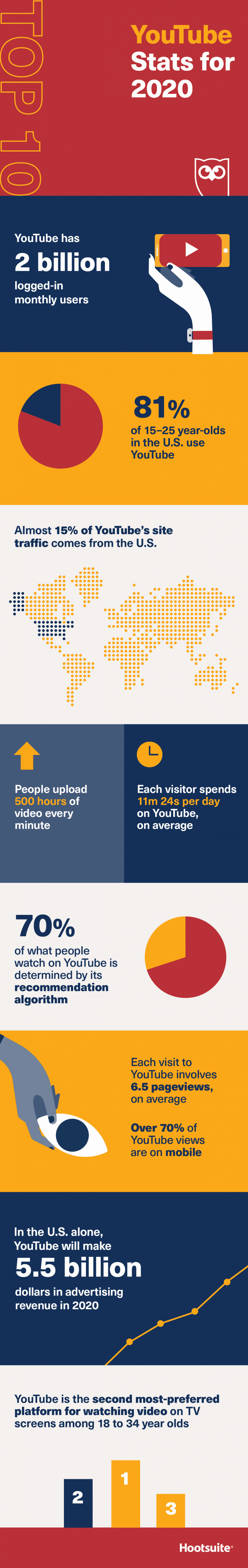 infographie chiffres youtube us 2020
