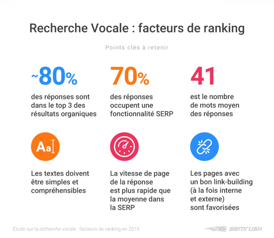 facteurs de ranking seo vocal