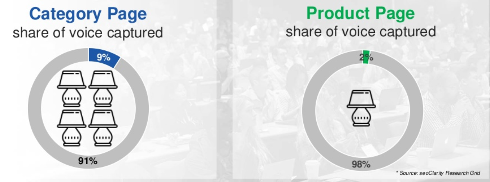 page categorie vs pdp seo impression