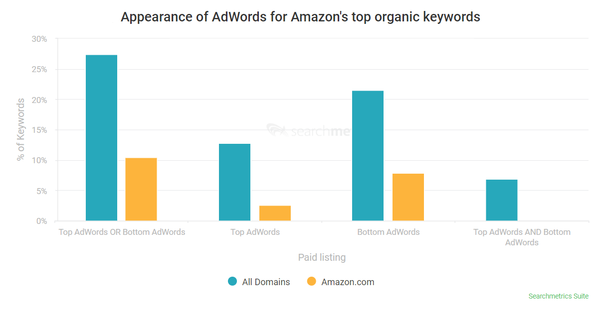 repartition adwords seo amazon