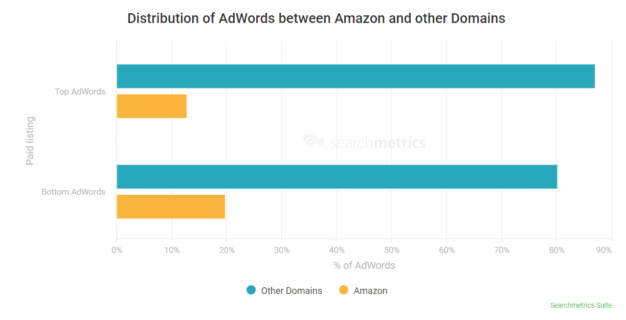repartition amazon ads searchmetrics