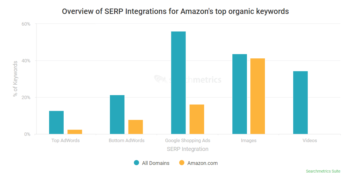 searchmetrics visibilite amazon serp 2020