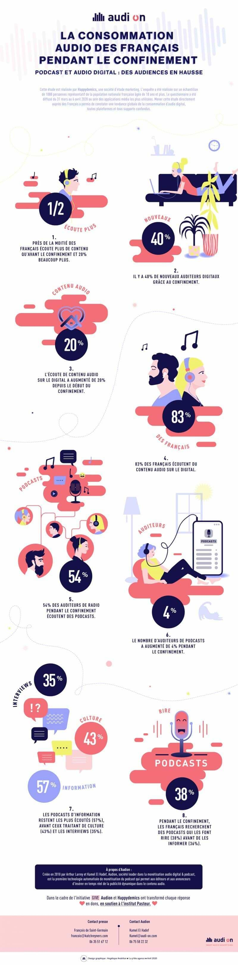 infographie audio france 2020