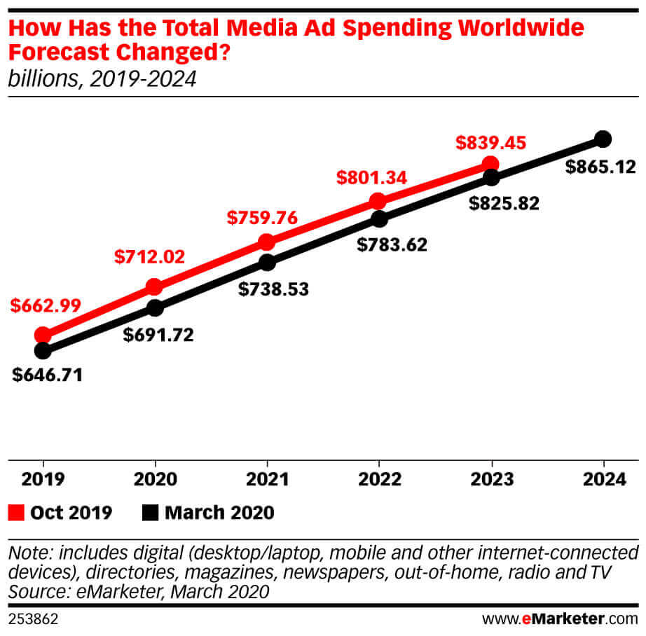 previsions emarketer digital ad 2020