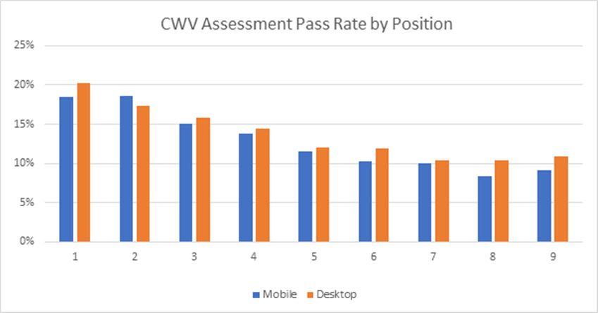 core web vitals positions SEO
