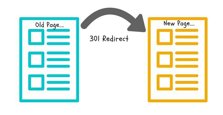 redirection 301 schema