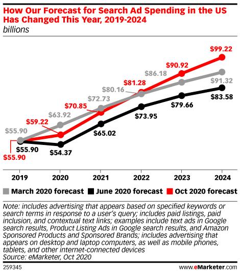 depense pub digital 2020 1