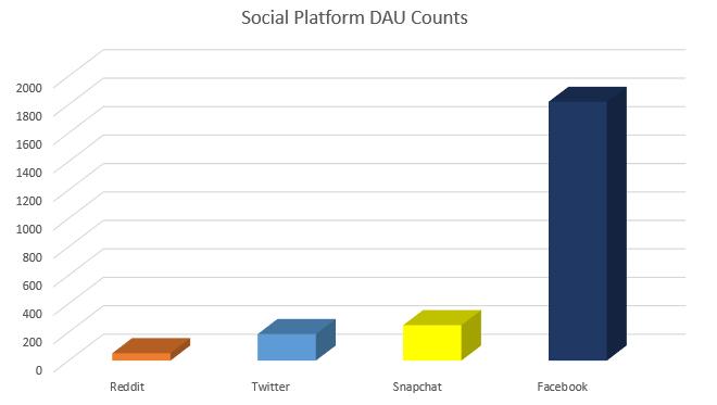utilisateurs actifs quotidiens reddit 2020