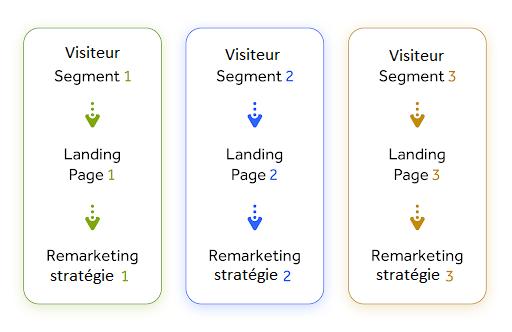 segmentation page de destination